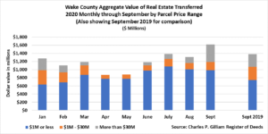 Wake County Aggregate Value of Real Estate Transferred 2020 Monthly through Sept 20 by Parcel Price Range