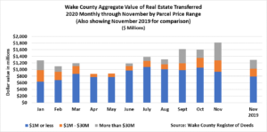 Wake County Aggregate Value of Real Estate Transferred 2020 Monthly November