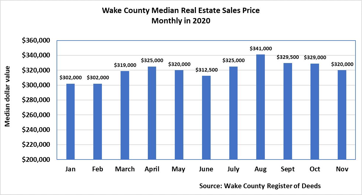 Median sales prices In November 2020
